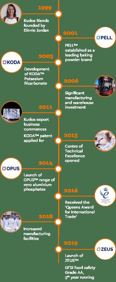 Kudos blends history - timeline